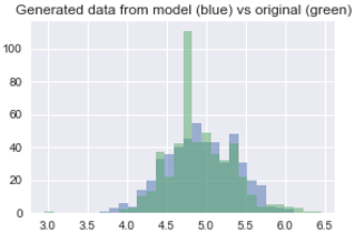 Tutorial: How We Productized Bayesian Revenue Estimation