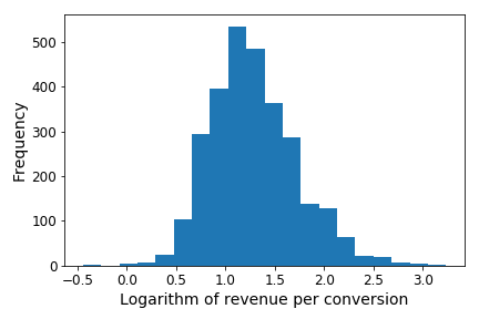 log_revenue_per_conversion.png