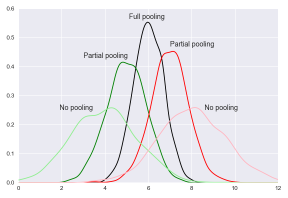partial_pooling.png