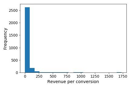 revenue_per_conversion.png