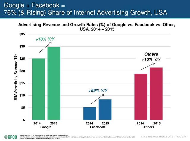 google_and_facebook_share_of_US_ad_revenue.jpg