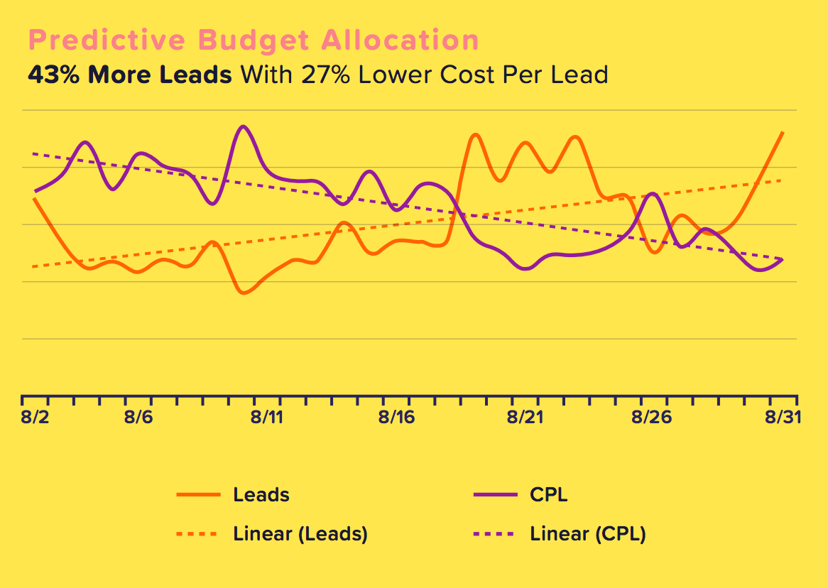 jellyfish-results-more-leads-with-lower-CPA.png