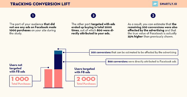 Tracking Conversion Lift