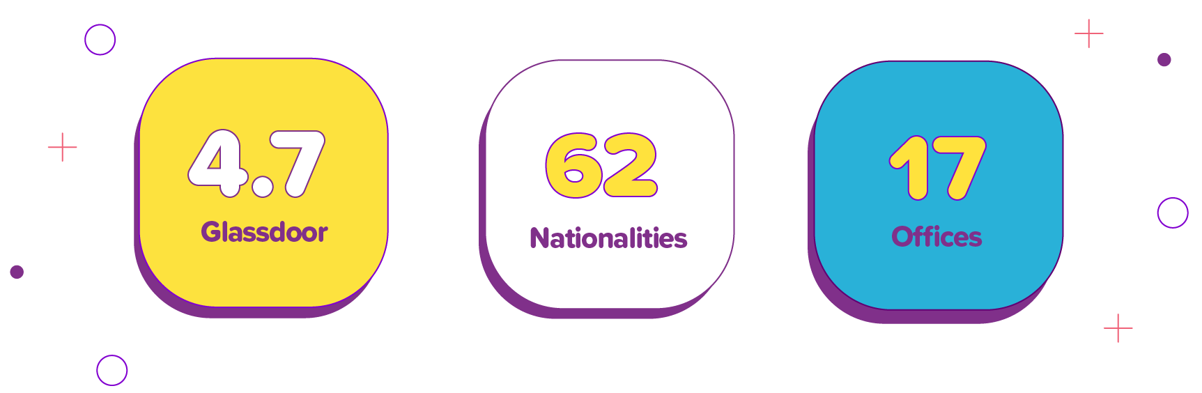 Image of Smartly in numbers, 4.7 star rating in Glassdoor, people with 62 different nationalities work in Smartly and Smartly has 17 offices around the world.