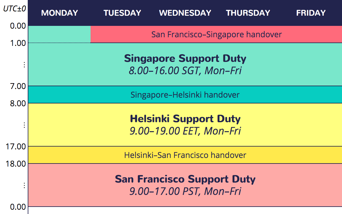 support-duties-1.png